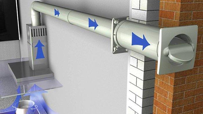 Движение воздуха по направлению от вытяжки к вентиляционному каналу