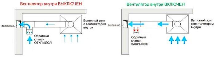 Работа вытяжной вентиляции с обратным клапаном на кухне