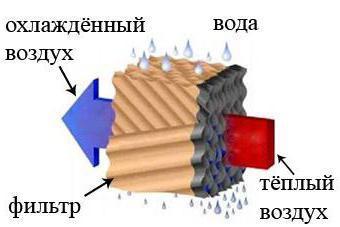 Охлаждение воздуха, путем прохождения его через смоченный водой фильтр