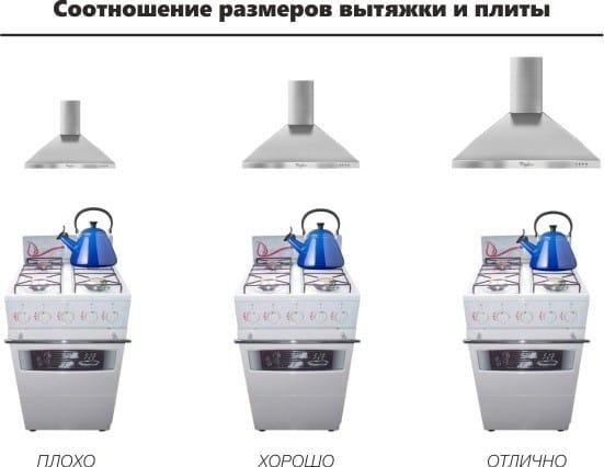 Соотношение размеров вытяжки и плиты