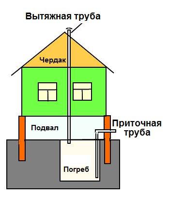 Схема вентиляции погреба под частным домом
