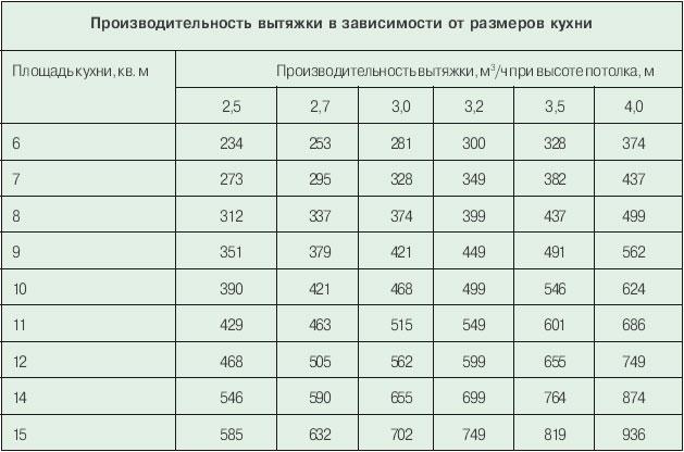 Таблица производительности вытяжки