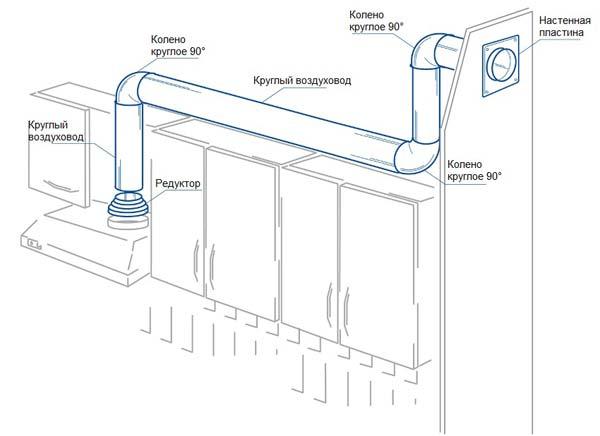 Схема установки вытяжки с помощью гофрированного воздуховода