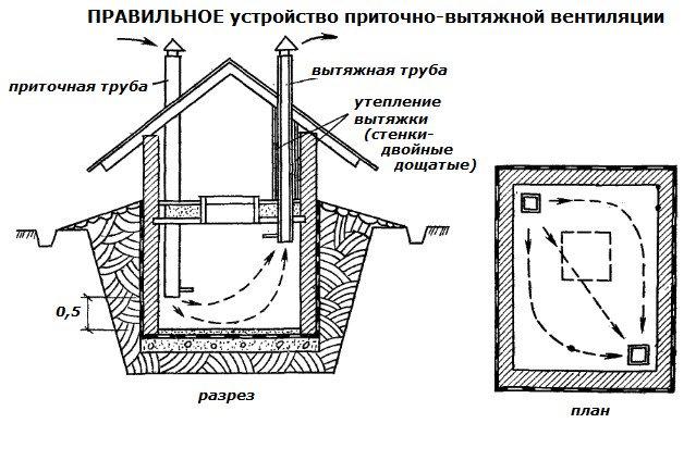 Как сделать вентиляцию из подвала