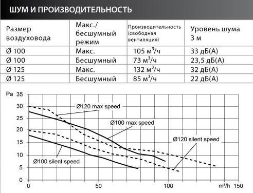 Зависимость шума от режима работы и производительности вентилятора