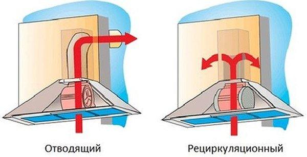 Схема работы кухонной вытяжки