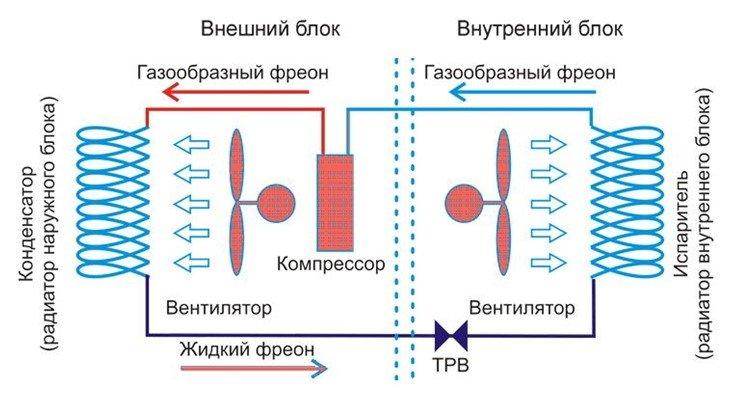 Принцип работы компрессорно-конденсаторного блока