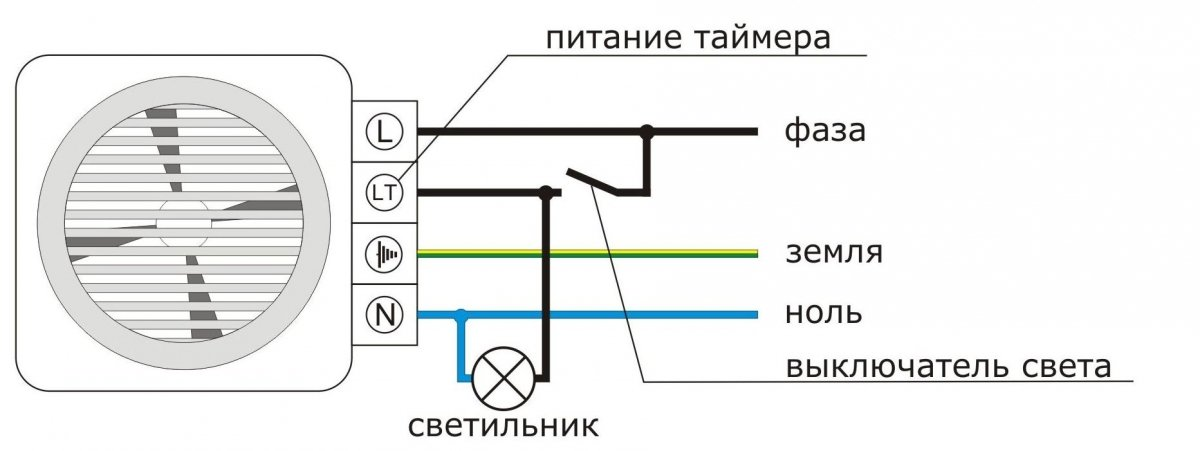 Картинки по запросу вентиляторы для вытяжки в ванной фото