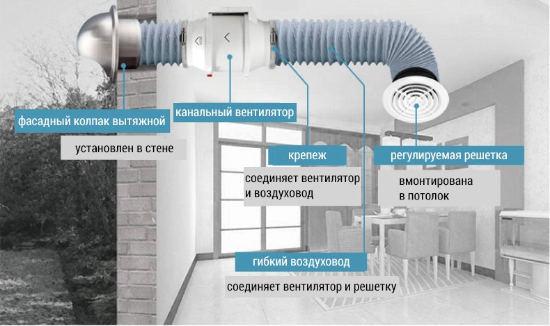 Картинки по запросу вентилятор вытяжной канальный бесшумный фото