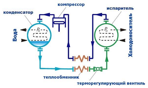 Картинки по запросу система холодоснабжения фото