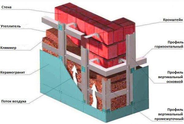 Картинки по запросу вентилируемые фасады из керамогранита фото