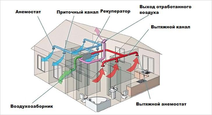 Картинки по запросу вентиляционные каналы пластиковые прямоугольные фото