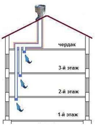 Картинки по запросу вентиляционные каналы фото