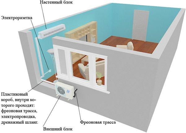 Картинки по запросу бытовой кондиционер в квартиру фото