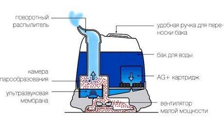 Картинки по запросу ультразвуковой увлажнители воздуха фото