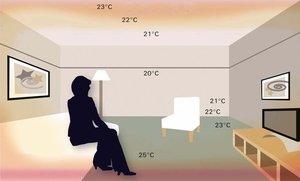 Комфортная для человека температура в помещении