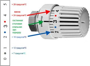 Температурный график подачи теплоносителя в систему отопления – условия, показатели