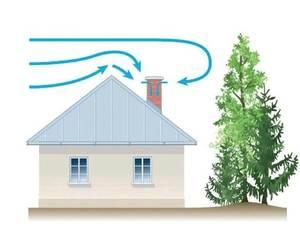 Обратная тяга в вентиляции частного дома