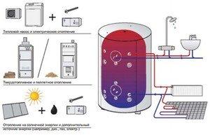Варианты отопления загородного дома без газа